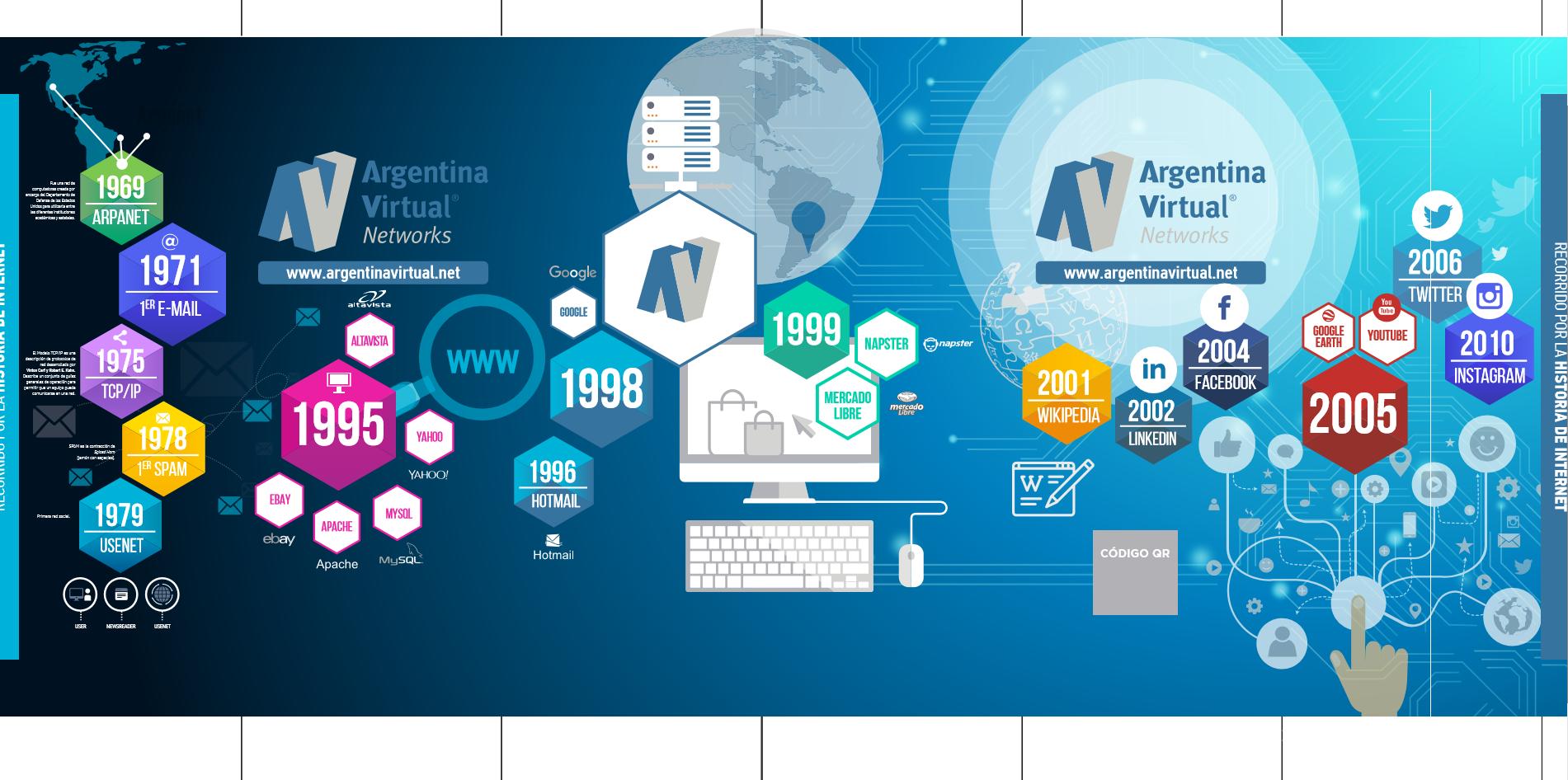 Recorrido por la historia de Internet de Argentina Virtual
